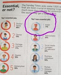 Les métiers les plus essentiels et les métiers les plus inutiles