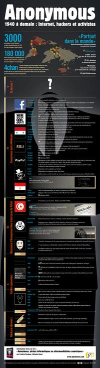 L'histoire d'Anonymous