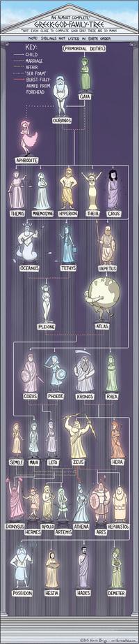 Généalogie des Dieux Grecs