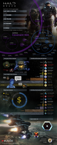Statistiques Halo Reach