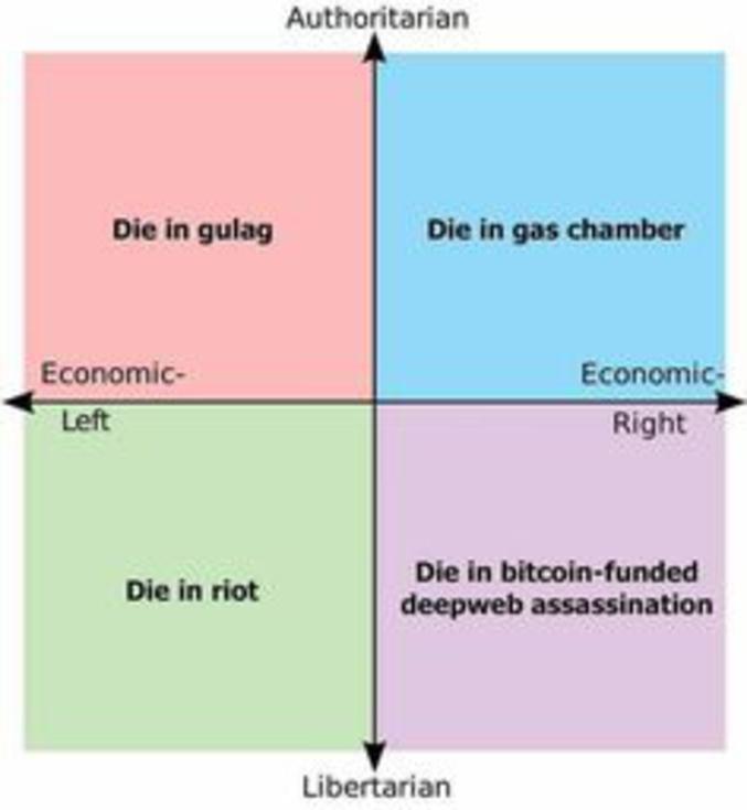 Les différentes façons de mourir des opposants politiques selon les régimes  dans lesquels ils vivent.