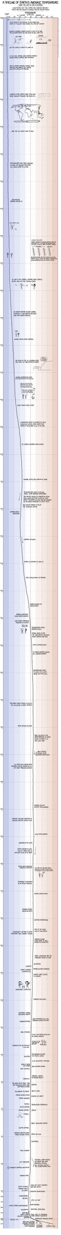 L'évolution de la température moyenne mondiale
